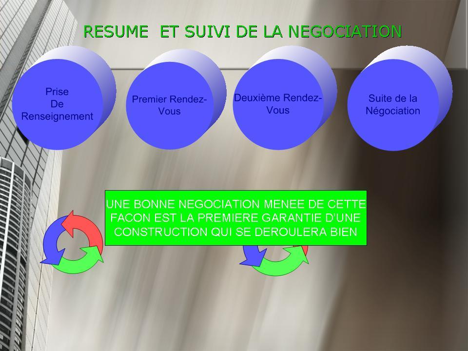 Résumé et suivi de la négociation